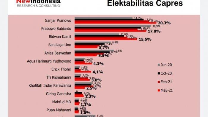 Hasil Survei NEW INDONESIA Research & Consulting terkait elektabilitas calon presiden di Pilpres 2024.