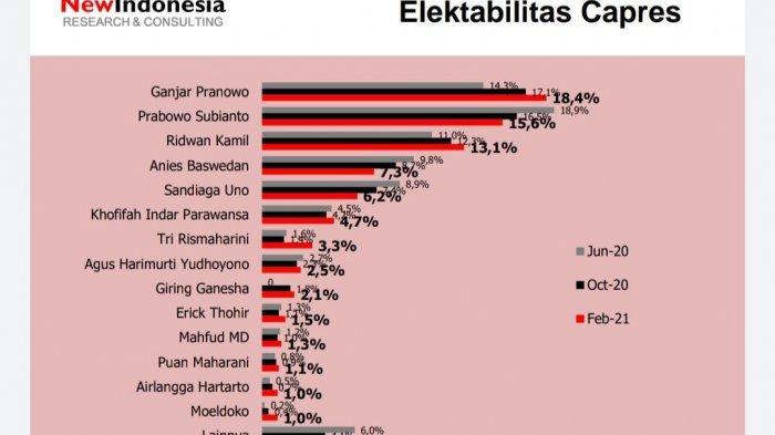 Survei: Elektabiitas Prabowo-Anies-Sandi Turun, Ganjar Makin Berkibar