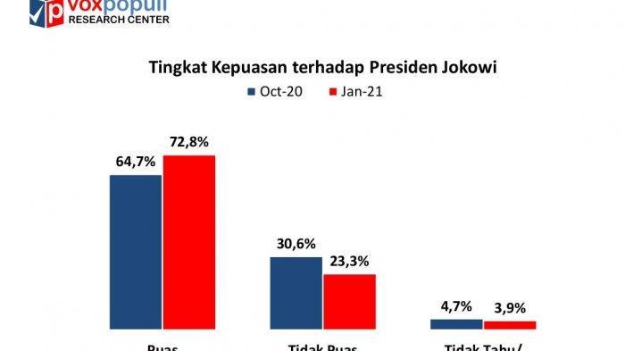 Temuan survei yang dilakukan Voxpopuli Research Center menunjukkan tingkat kepuasan terhadap Presiden Jokowi mengalami kenaikan.