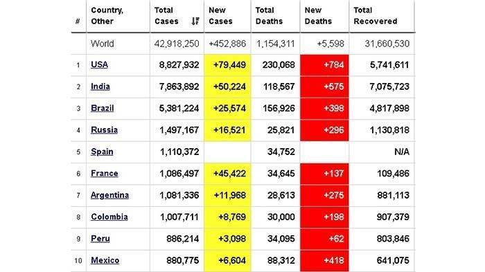 Update Penyebaran Covid-19 di Dunia 25 Oktober: 42 Juta Kasus, 6.283 Pasien Baru, 6.153 Orang Sembuh