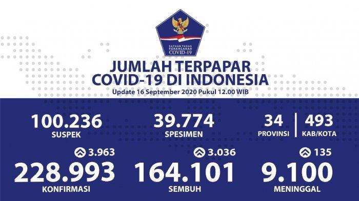 UPDATE Covid-19 di Indonesia Rabu 16 September 2020, Nyaris Tembus 4 Ribu Kasus Baru, Total 228.993
