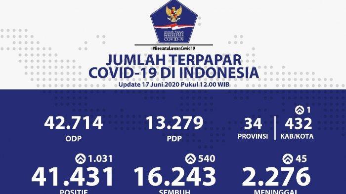 UPDATE Covid-19 di Indonesia Rabu 17 Juni 2020, Pasien Positif Tambah 1.031, Total Kasus 41.431