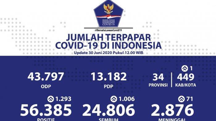 UPDATE Corona di Indonesia Selasa 30 Juni 2020, Positif Tambah 1.293 Pasien, Total Kasus 56.385