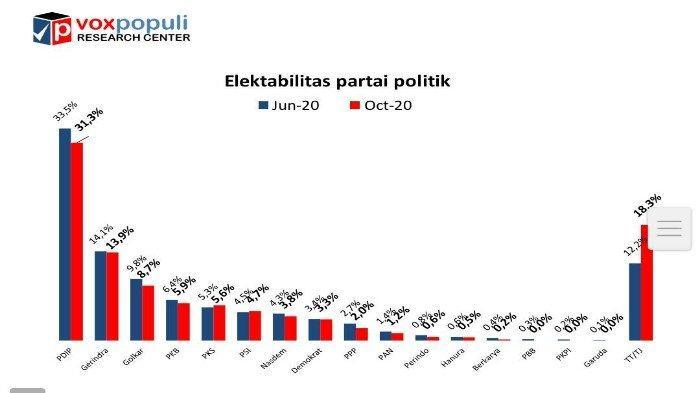 Elektabilitas Parpol Versi SurveiVoxpopuli: PDIP Unggul, PKS dan PSI Alami Kenaikan Elektabilitas