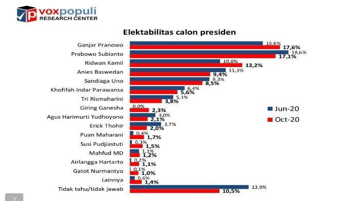 Hasil Survei: Elektabilitas Ganjar Ungguli Prabowo, Ridwan Kamil dan Giring Ganesha Melesat