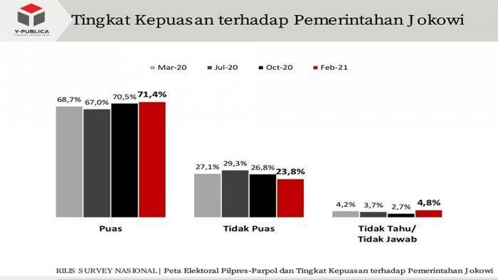 Temuan terbaru survei Y-Publica menunjukkan tingkat kepuasan masyarakat terhadap pemerintahan Jokowi periode kedua meningkat.