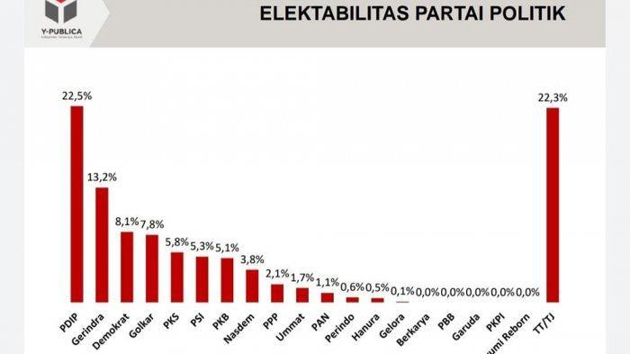 Survei Elektabilitas Parpol: Demokrat Mengejutkan hingga PSI Masuk 6 Besar