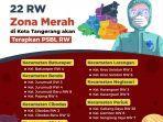 daftar-22-rw-di-kota-tangerang-yang-masuk-zona-merah-covid-19.jpg