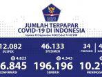 data-kasus-covid-19-di-indonesia-jumat-2592020.jpg