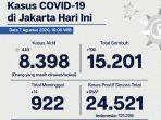 kasus-covid-19-di-dki-jakarta-jumat-782020.jpg