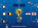 semifinal-piala-dunia-2018_20180708_115635.jpg
