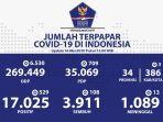 update-corona-di-indonesia-sabtu-16-mei-2020.jpg