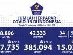 update-kasus-covid-19-di-indonesia-jumat-13-november-2020.jpg