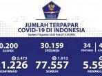 update-kasus-covid-19-di-indonesia-jumat-7-agustus-2020.jpg