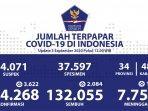 update-kasus-covid-19-di-indonesia-kamis-3-september-2020.jpg