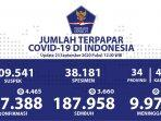 update-kasus-covid-19-di-indonesia-rabu-23-september-2020.jpg