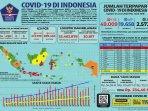 update-kasus-covid-19-di-indonesia-rabu-24-juni-2020.jpg