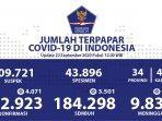 update-kasus-covid-19-di-indonesia-selasa-22-september.jpg