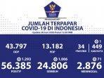 update-kasus-covid-19-di-indonesia-selasa-30-juni-2020.jpg
