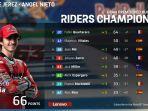 update-klasemen-motogp-2021-usai-motogp-spanyol.jpg