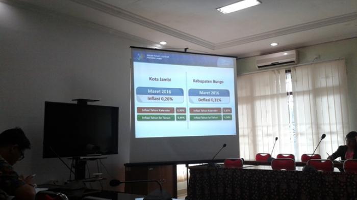 Kota Kembali Inflasi, Bungo Deflasi