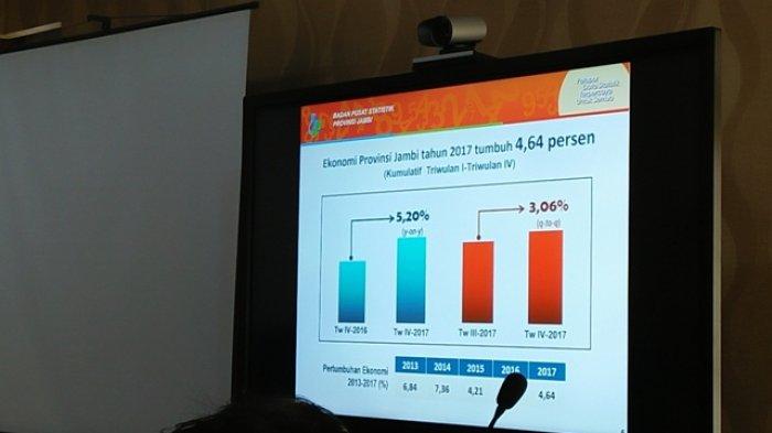 Pertumbuhan Ekonomi Provinsi Jambi 2020 Terkontraksi 0,46 Persen