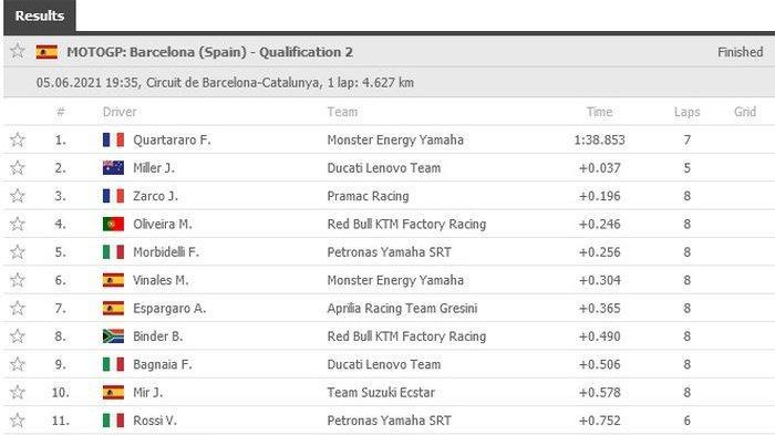 Hasil FP4 MotoGP Catalunya 2021