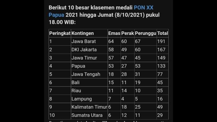Klasemen sementara perolehan medali PON XX Papua 2021