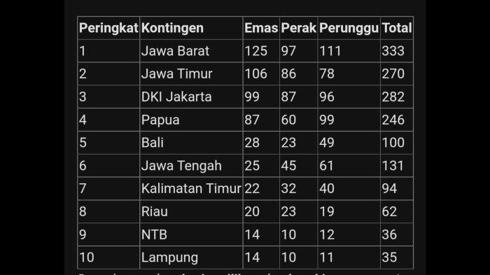 Update eprolehan medali PON XX Papua 2021 hingga Kamis (14/10) pagi.