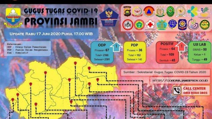 Update Virus Corona di Jambi 17 Juli 2020, Tambah 1 Pasien Positif dari Sarolangun