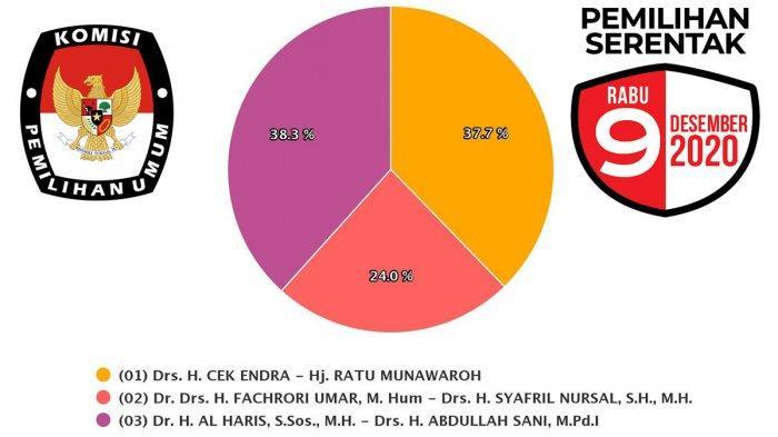 HITUNG CEPAT Sirekap KPU Pilkada Jambi Terbaru: 64,29 %, Al Haris-Sani Unggul 1 Persen dari CE-Ratu