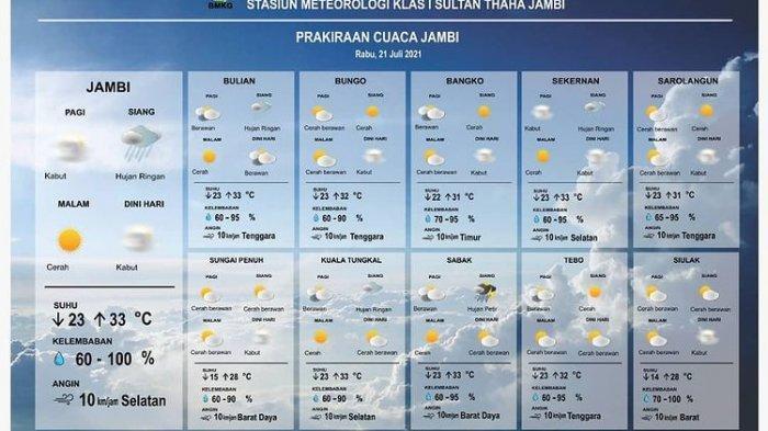Prakiraan Cuaca Jambi 21-25 Juli 2021 - Berawan Pagi hingga Siang, Sore dan Malam Berpotensi Hujan