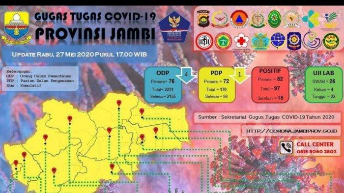 Update Kasus Covid-19 di Jambi 27 Mei 2020, Jumlah ODP dan PDP Berkurang