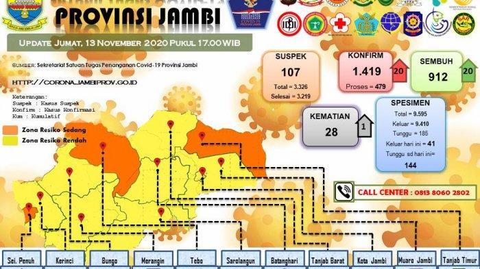 UPDATE Perkembangan Covid-19 di Provinsi Jambi, Pasien Positif dan Sembuh Bertambah 20, Meninggal 1