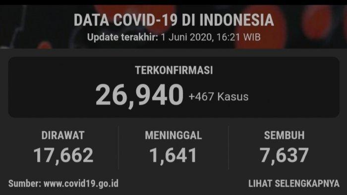 Update Covid-19 di Indonesia hingga Senin (1/6) - 26.940 Kasus, 5 Provinsi Penambahan Tertinggi