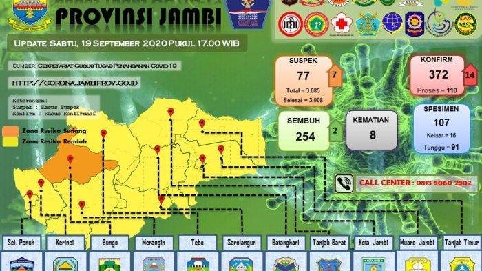 Update Virus Corona di Jambi, ASN dan Wartawan Positif Covid-19, Hari Ini Tambah 14 Kasus Baru