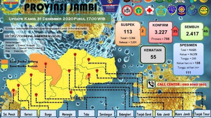 Hingga Penghujung Tahun 2020, Warga Provinsi Jambi yang Terpapar Covid-19 Mencapai 3.227 orang