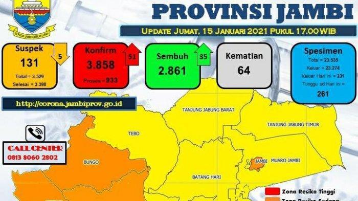 Pasien Terkonfirmasi Covid-19 di Provinsi Jambi Berjumlah 3.858 Orang