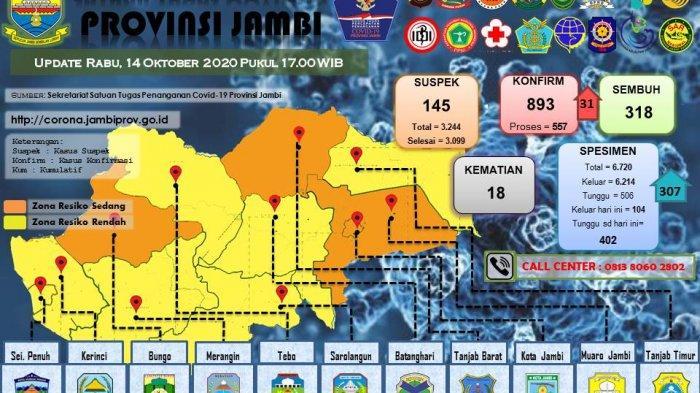 BREAKING NEWS: Klaster Lapas Membludak, Pasien Positif Covid-19 Provinsi Jambi Bertambah 31 Orang