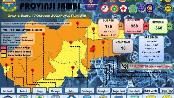 UPDATE Hari Ini, Pasien Covid-19 di Provinsi Jambi Bertambah 26 Orang, dari Sarolangun dan Kerinci