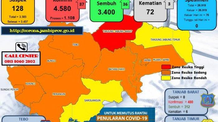 UPDATE Kasus Covid-19 di Provinsi Jambi, Tambah 37 Kasus Positif, 3 Orang Meninggal