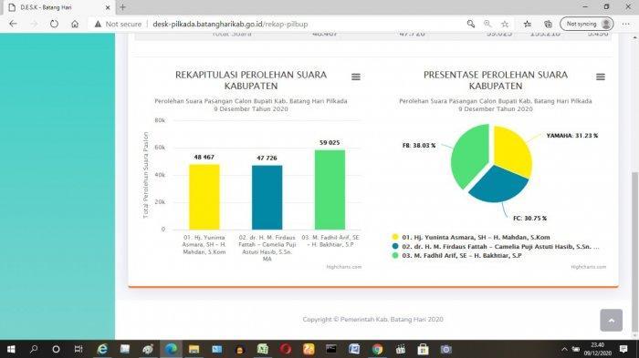 Fadhil-Bakhtiar Masih Unggul di Batanghari, Hasil Hitung Cepat Desk Pilkada Pemkab Batanghari
