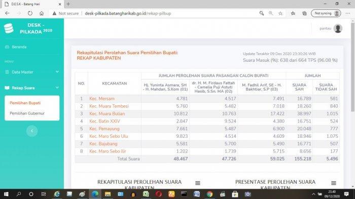 Hasil hitung cepat hingga pukul 23.30 WIB, Rabu (9/12/2020)yang dirilis desk pilkada Pemkab Batanghari lewat link http://desk-pilkada.batangharikab.go.id/