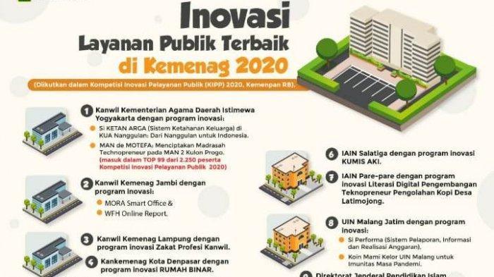Kanwil Kemenag Provinsi Jambi Raih Dua Inovasi Terbaik 2020