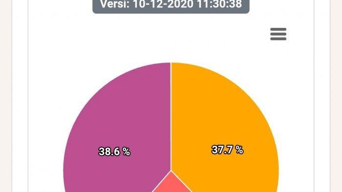 Update Pemilihan Gubernur Jambi Dari Real Qount KPU Pagi Ini, Al Haris-Abdullah Sani Masih Unggul