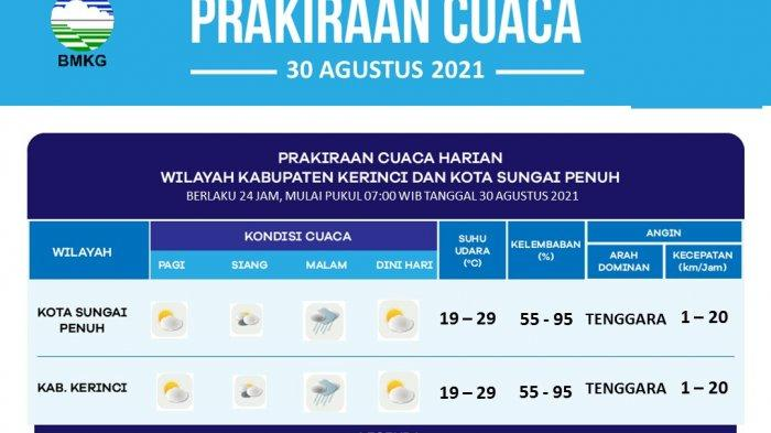 Info Prakiraan Cuaca Kabupaten Kerinci dan Kota Sungai Penuh 30 Agustus 2021