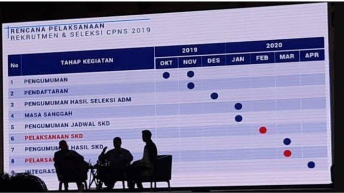 Update Informasi SKD CPNS 2019, Berikut Rincian Kelulusan Passing Grade Tiap Formasi
