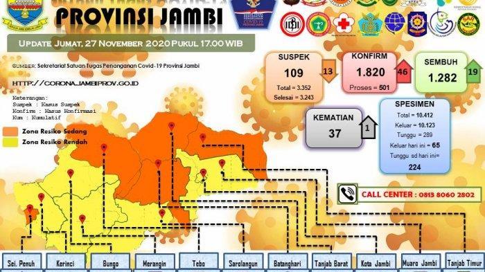 UPDATE Covid-19 di Provinsi Jambi, Pasien Positif Bertambah 46 Orang, 7 Orang Anggota KPPS