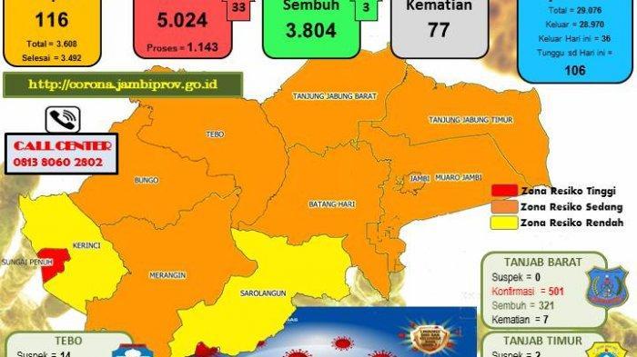 Kasus Covid-19 di Provinsi Jambi Tembus Angka 5.000 Lebih