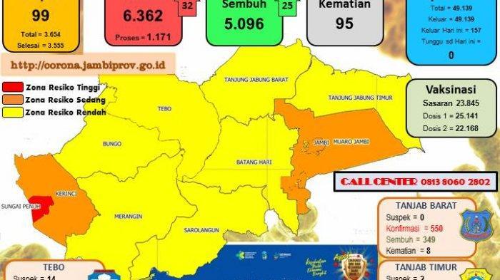 UPDATER Terbaru Kasus Covid-19 di Provinsi Jambi Mencapai 6.362 Orang, Kota Jambi Terbanyak